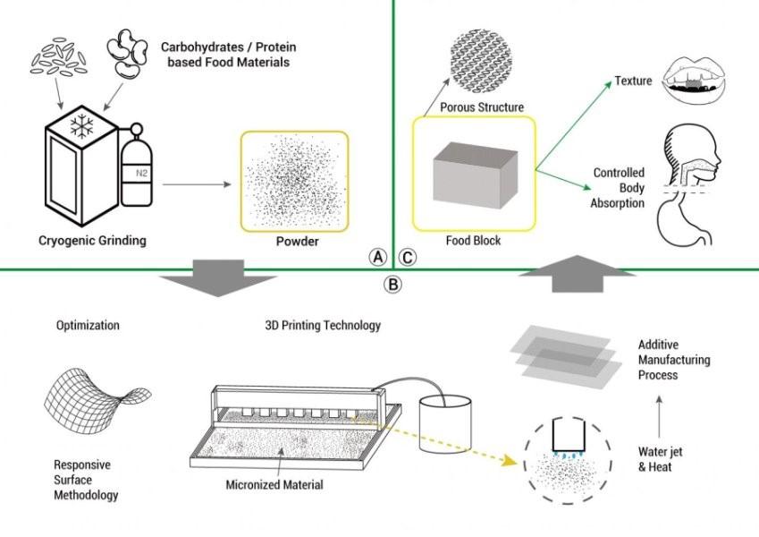 Учёные научились печатать еду на 3D принтере из криогенной муки